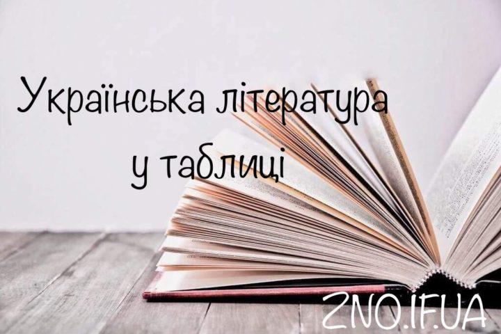 Українська література у таблиці: твір, автор, жанр, художній напрям, дати