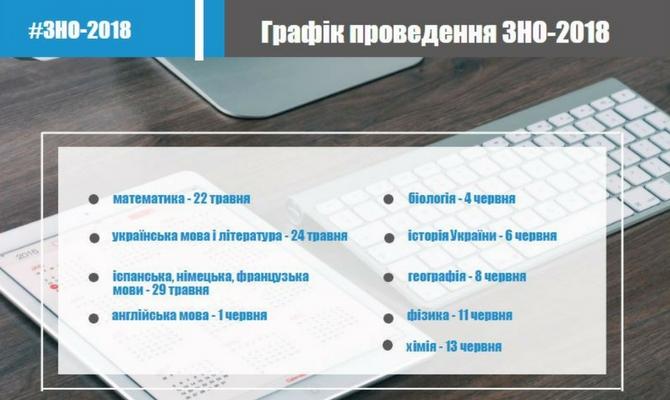 Перелік літератури на ЗНО-2018 з української літератури