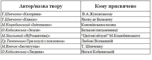 Кому присвячували свої твори українські письменники?