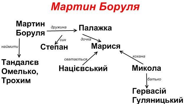 "Іван Карпенко-Карий. ""Мартин Боруля"""