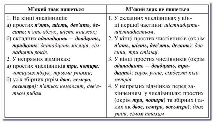 Правила вживання м'якого знака: таблиця