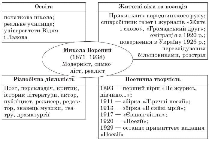 Життя і творчість Миколи Вороного