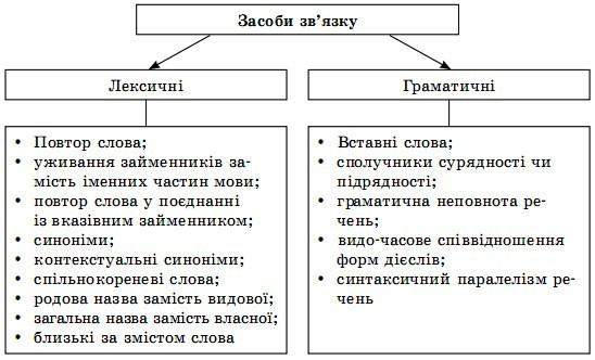 Способи та засоби зв'язку речень у тексті