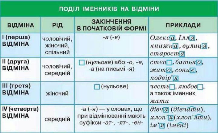 Як визначити відміну іменника: таблиця
