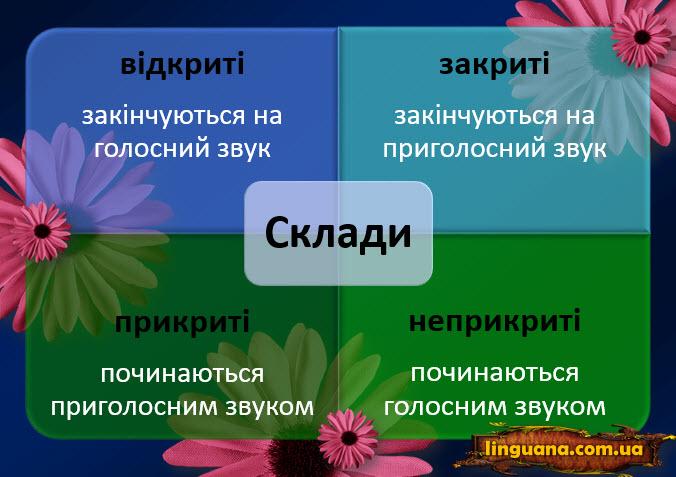Поділ слів на склади і правила переносу