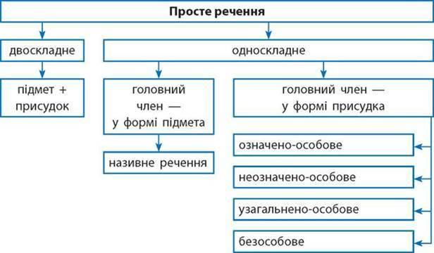 Односкладні речення і їх головні члени