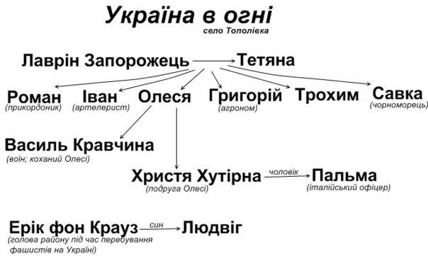 Аналіз кіноповісті «Україна в огні» Олександра Довженко