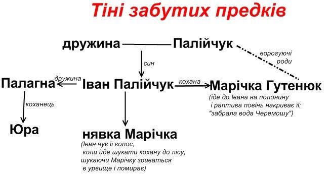 Твори української літератури ЗНО
