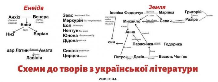 Схеми до творів з української літератури