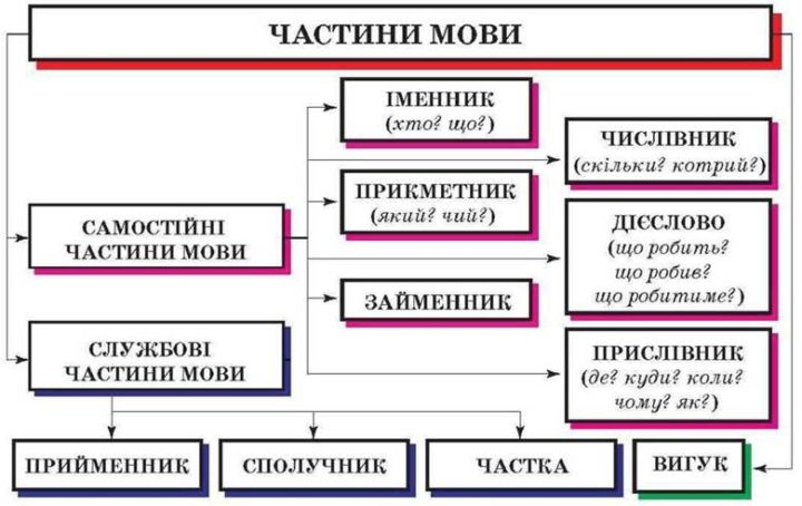 Частини мови: таблиця