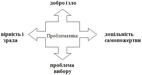Проблематика і конфлікт художнього твору