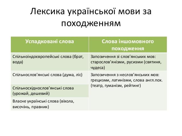 Лексика української мови за походженням
