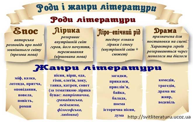 Епос та його жанри