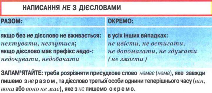 Правопис не з різними частинами мови