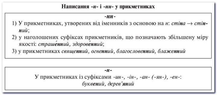 Правопис -н- та -нн- у прикметниках і дієприкметниках