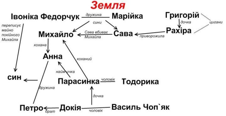 """Стислий переказ повісті """"Земля"""" Ольги Кобилянської"""
