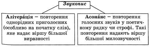 Алітерація, асонанс, анафора та епіфора