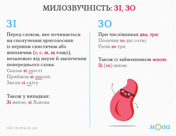 Милозвучність української мови