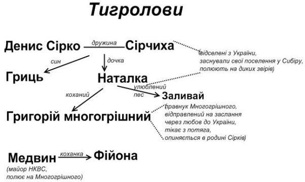 """Аналіз роману """"Тигролови"""""""