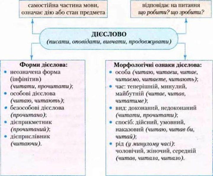 Дієслово як частина мови: значення, морфологічні ознаки і синтаксична роль