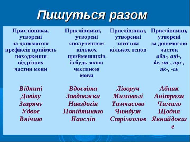 Правопис прислівників