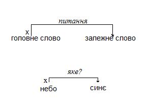 Словосполучення як синтаксична одиниця