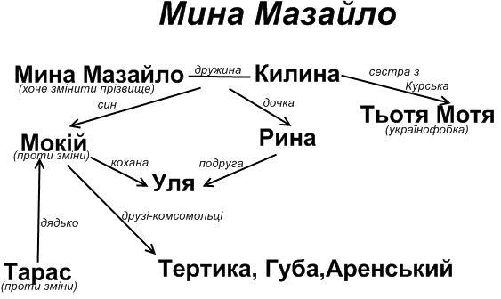 """Аналіз трагікомедії """"Мина Мазайло"""" Миколи Куліша"""