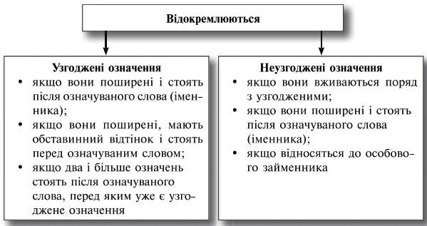 Розділові знаки при відокремлених означеннях