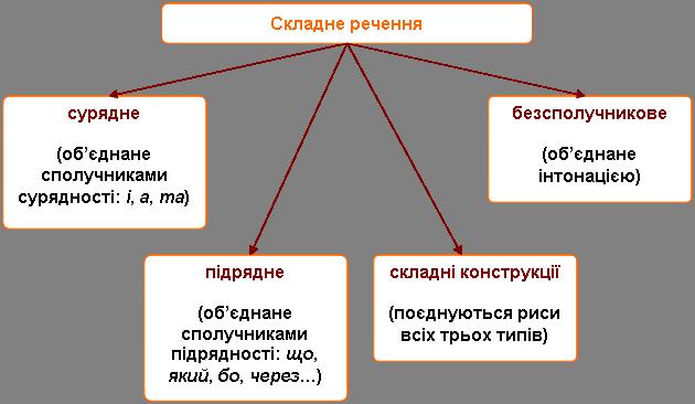 Типи складних речень за способом зв'язку їх частин: сполучникові й безсполучникові