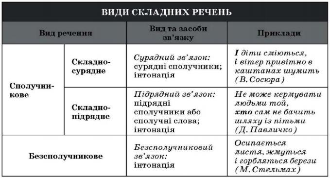 Складні речення із сурядним і підрядним типами зв'язку