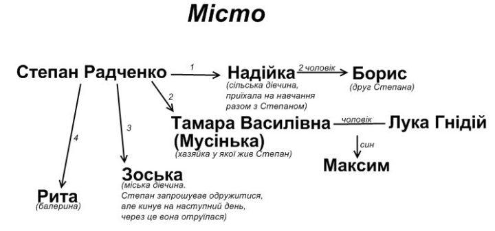Характеристика основних образів роману «Місто» Валер'яна Підмогильного