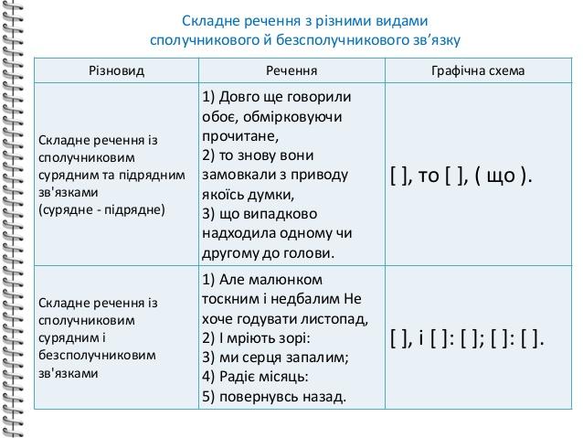 Складні речення зі сполучниковим і безсполучниковим типами зв'язку