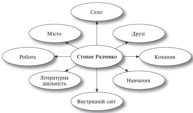 """Аналіз роману """"Місто"""" Валер'яна Підмогильного"""
