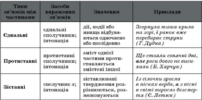 Складносурядні речення і розділові знаки в них