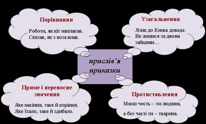 Добірка старовинних українських приказок