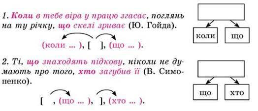 Розділові знаки у складнопідрядних реченнях із кількома підрядними
