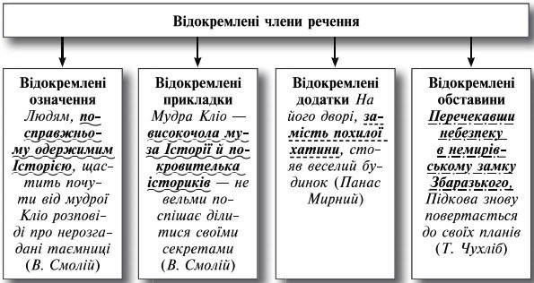 Речення з відокремленими членами
