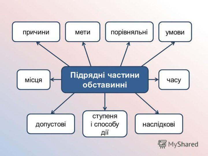 Підрядні обставинні речення ступеня і способу дії