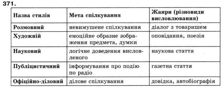 Стилі мови: публіцистичний і науковий